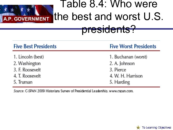Table 8. 4: Who were the best and worst U. S. presidents? To Learning