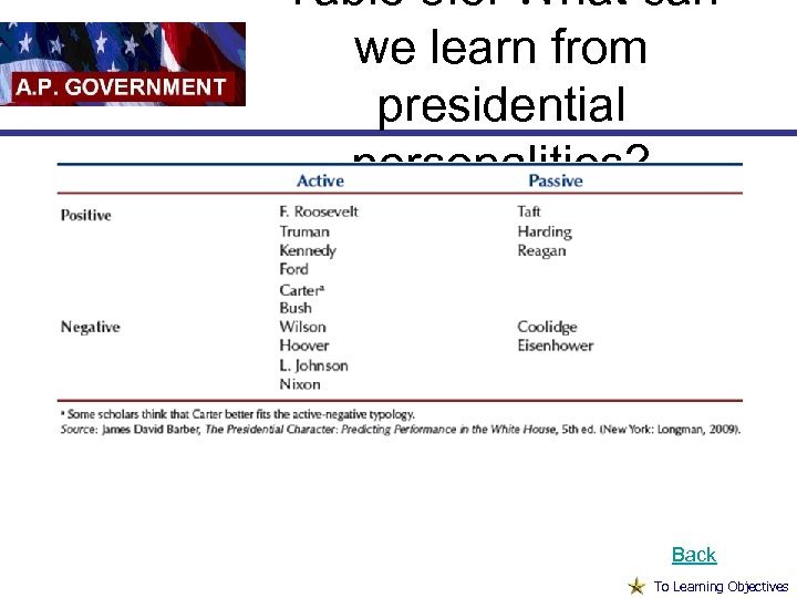 Table 8. 5: What can we learn from presidential personalities? Back To Learning Objectives