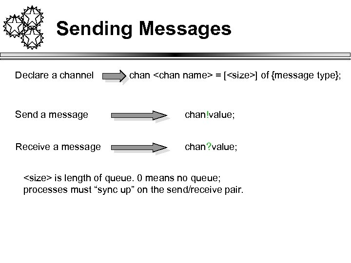Sending Messages Declare a channel chan <chan name> = [<size>] of {message type}; Send