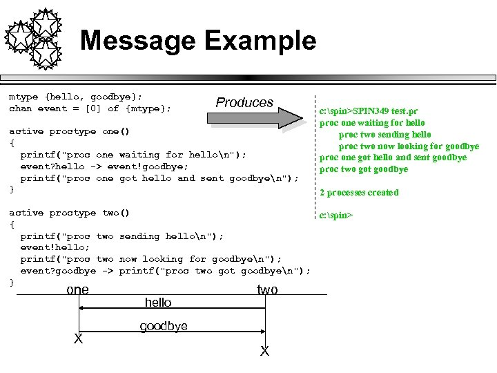 Message Example mtype {hello, goodbye}; chan event = [0] of {mtype}; Produces active proctype