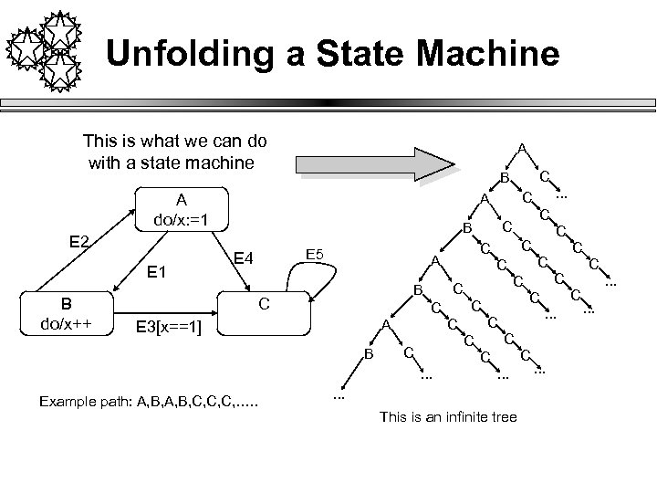 Unfolding a State Machine This is what we can do with a state machine
