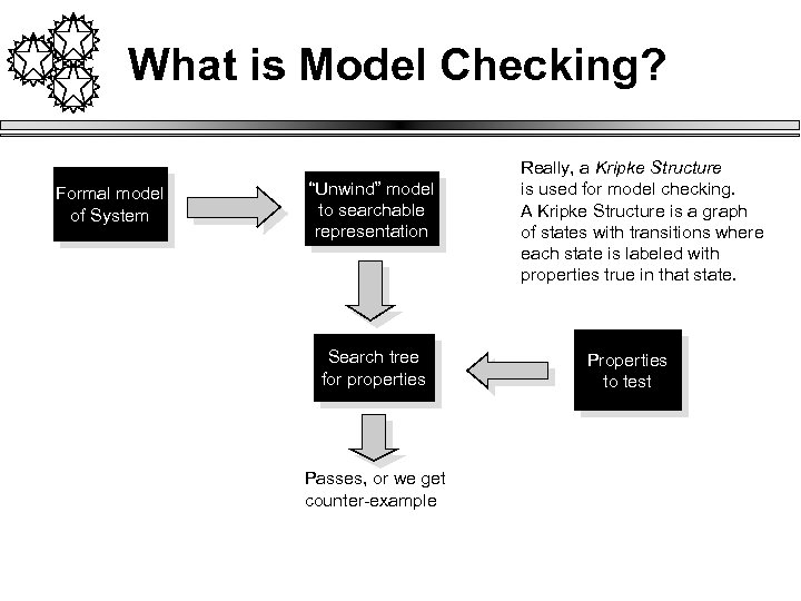 "What is Model Checking? Formal model of System ""Unwind"" model to searchable representation Search"