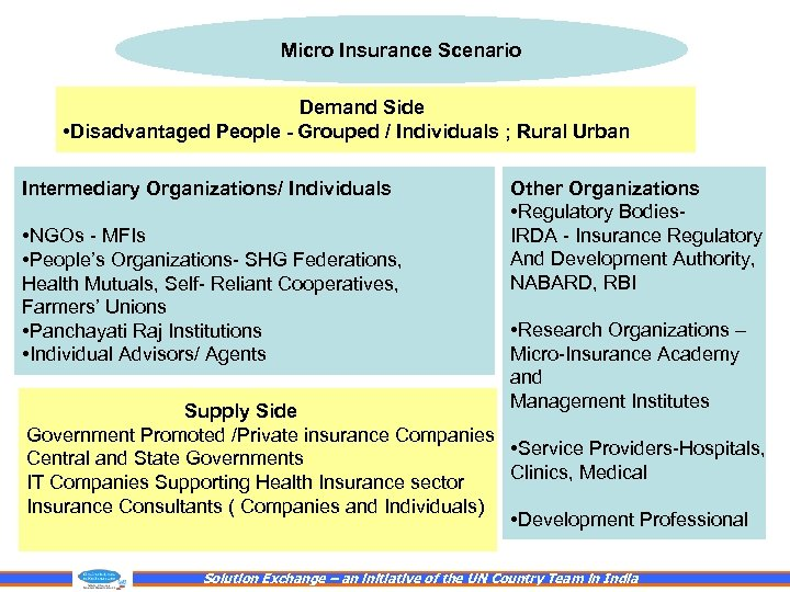 Micro Insurance Scenario Demand Side • Disadvantaged People - Grouped / Individuals ; Rural