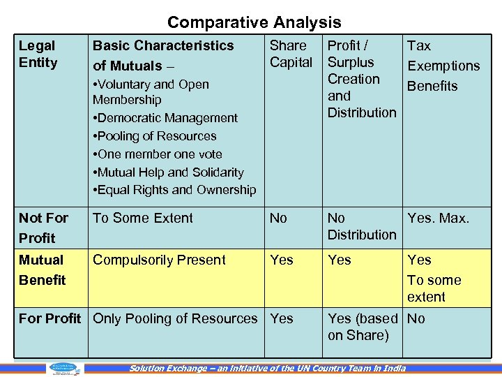 Comparative Analysis Legal Entity Basic Characteristics of Mutuals – Share Capital Profit / Tax
