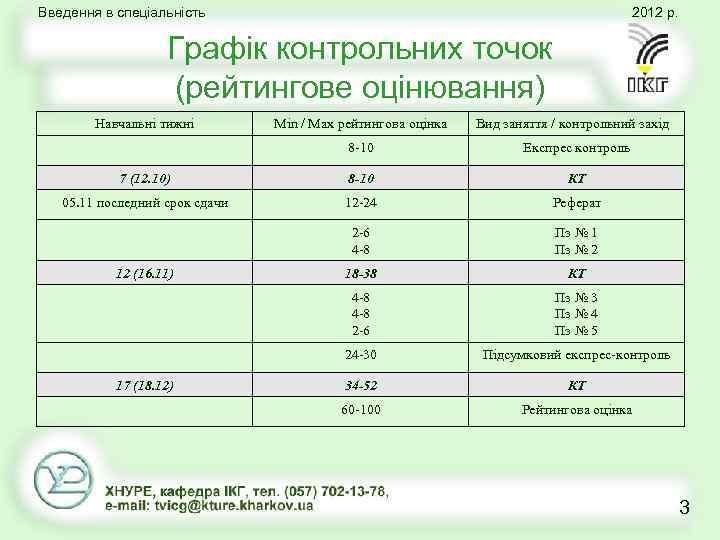Введення в спеціальність 2012 р. Графік контрольних точок (рейтингове оцінювання) Навчальні тижні Min /