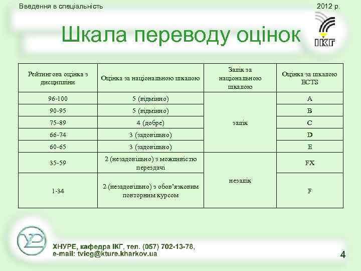 Введення в спеціальність 2012 р. Шкала переводу оцінок Залік за національною шкалою Рейтингова оцінка