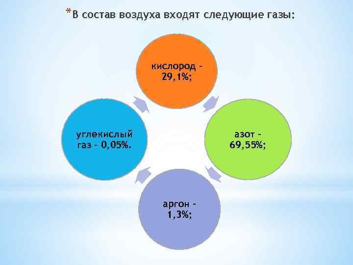 *В состав воздуха входят следующие газы: кислород – 29, 1%; углекислый газ – 0,