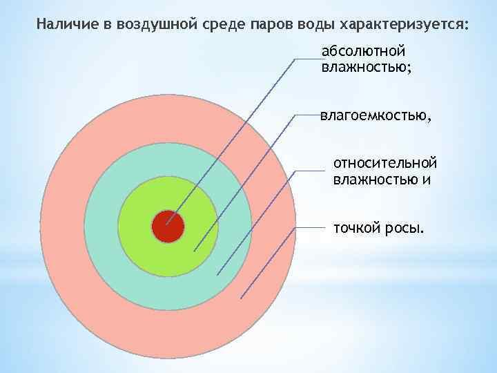 Наличие в воздушной среде паров воды характеризуется: абсолютной влажностью; влагоемкостью, относительной влажностью и точкой