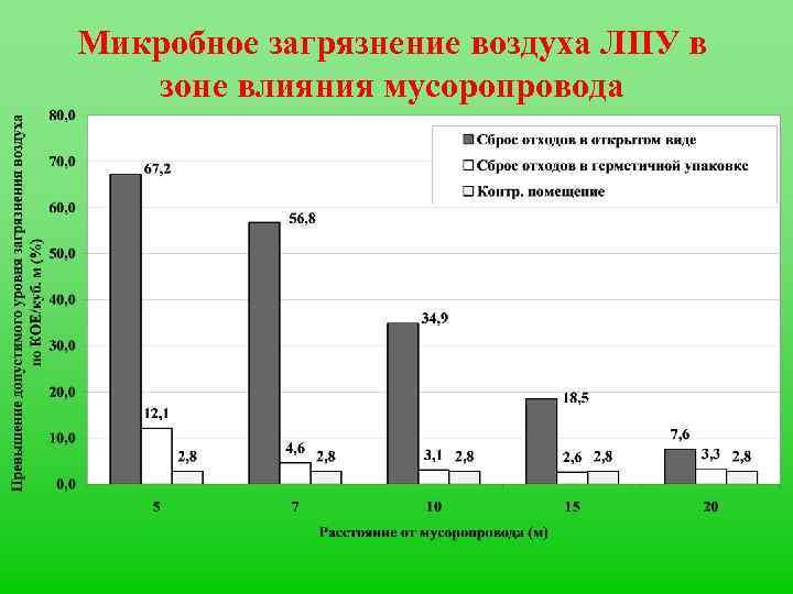 Микробное загрязнение воздуха ЛПУ в зоне влияния мусоропровода
