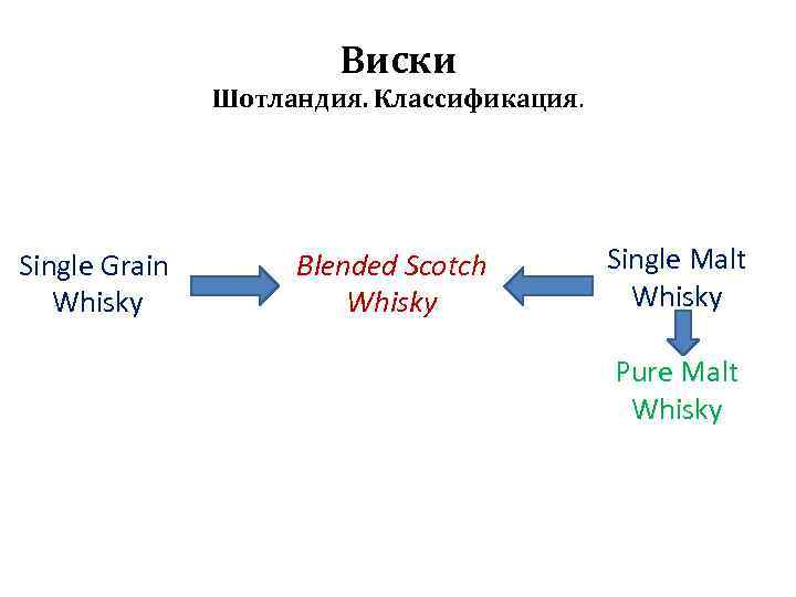 Виски Шотландия. Классификация. Single Grain Whisky Blended Scotch Whisky Single Malt Whisky Pure Malt