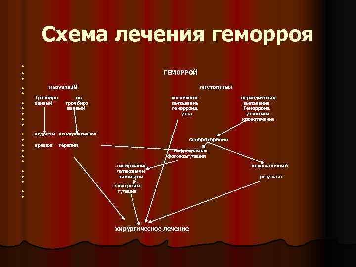 Схема лечения геморроя l ГЕМОРРОЙ l l НАРУЖНЫЙ ВНУТРЕННИЙ l l l l Тромбиро-