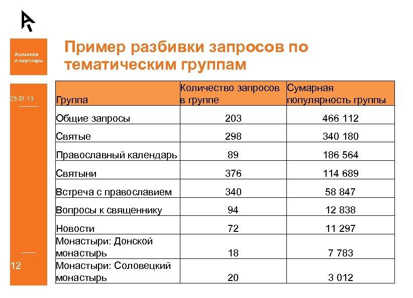 Пример разбивки запросов по тематическим группам 25. 01. 13 Группа Количество запросов Сумарная в