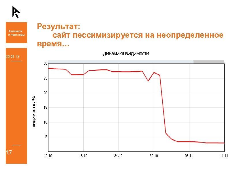 Результат: сайт пессимизируется на неопределенное время… 25. 01. 13 17