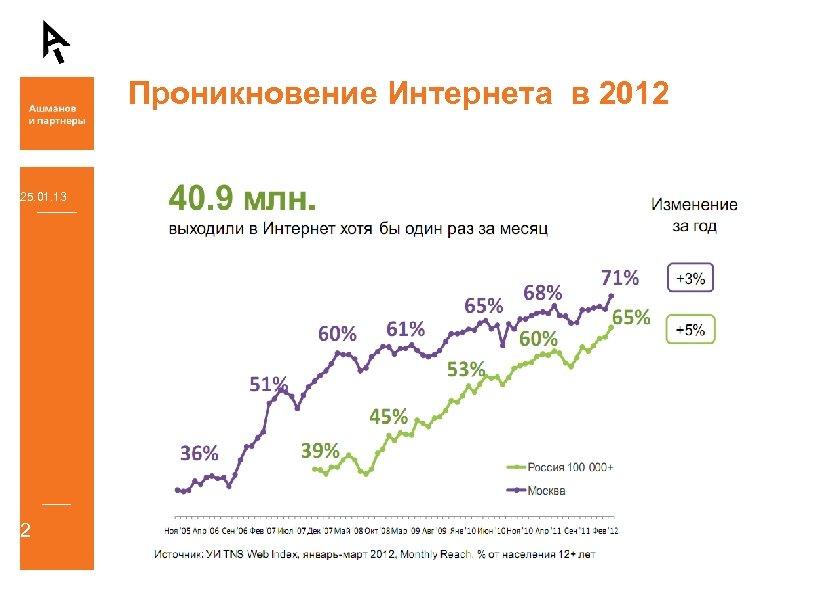 Проникновение Интернета в 2012 25. 01. 13 2