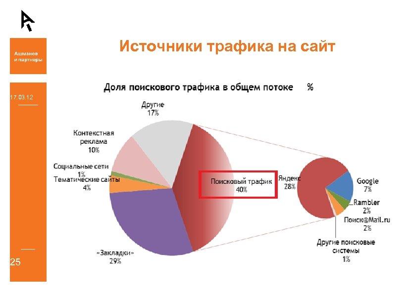 Источники трафика на сайт 17. 03. 12 25