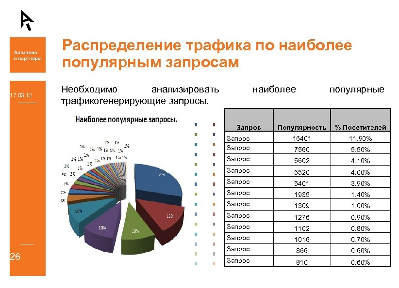 Распределение трафика по наиболее популярным запросам 17. 03. 12 Необходимо анализировать трафикогенерирующие запросы. наиболее