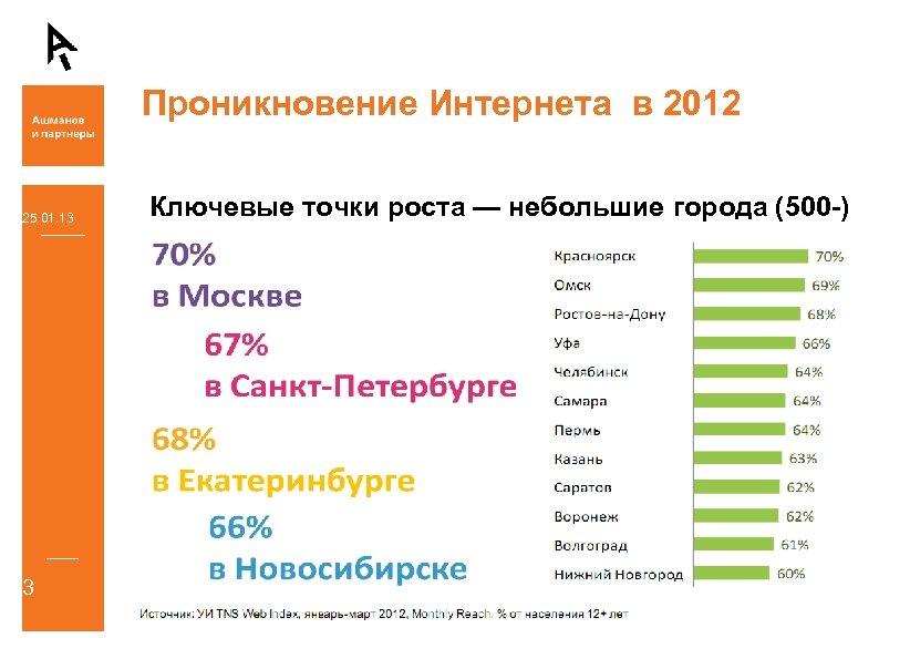 Проникновение Интернета в 2012 25. 01. 13 3 Ключевые точки роста — небольшие города