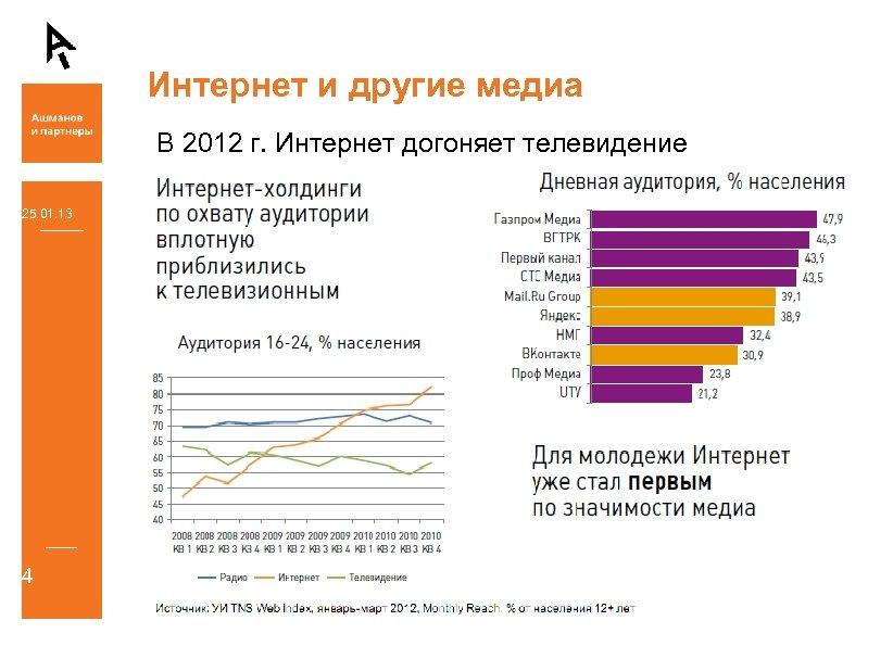 Интернет и другие медиа В 2012 г. Интернет догоняет телевидение 25. 01. 13 4