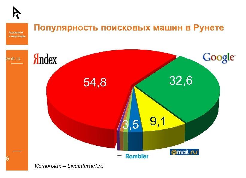 Популярность поисковых машин в Рунете 25. 01. 13 32, 6 54, 8 3, 5