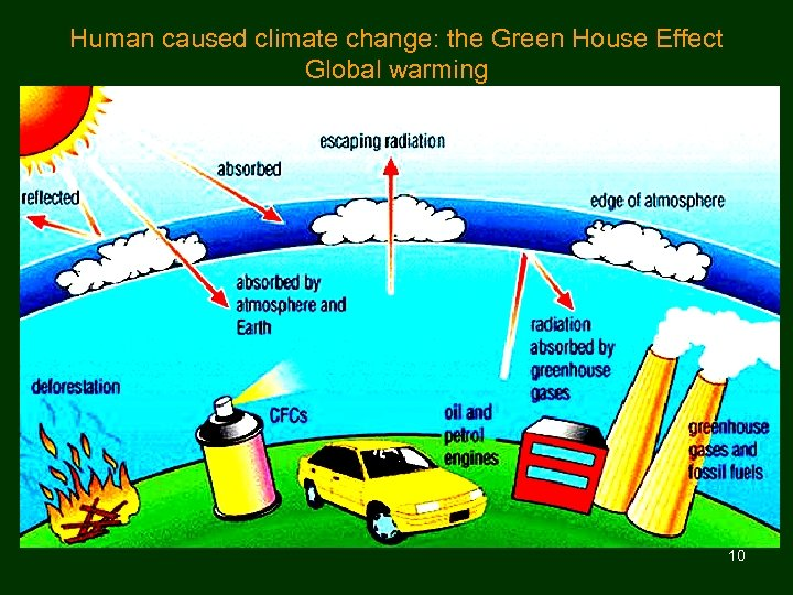 Human caused climate change: the Green House Effect Global warming 10
