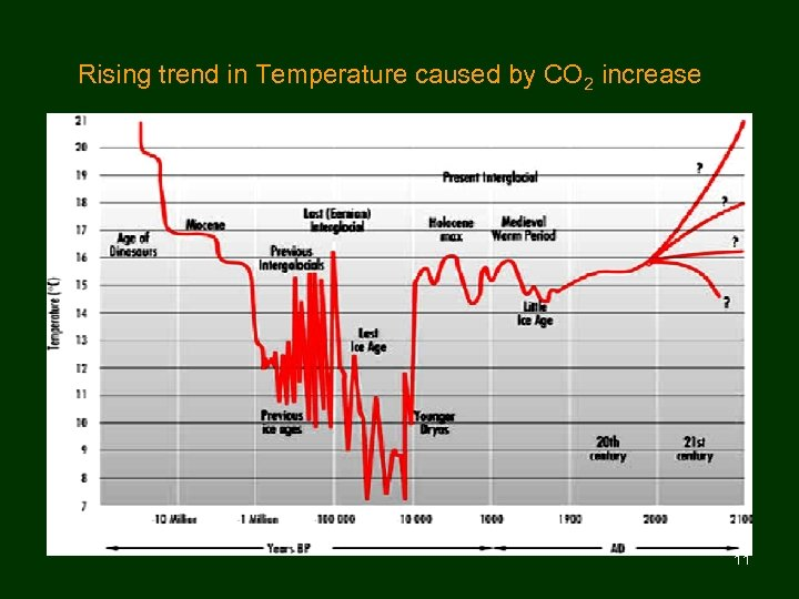 Rising trend in Temperature caused by CO 2 increase 11