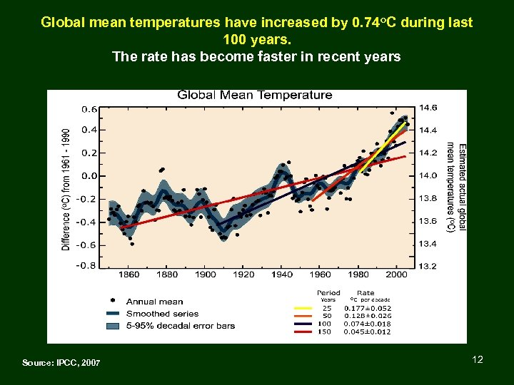 Global mean temperatures have increased by 0. 74 o. C during last 100 years.