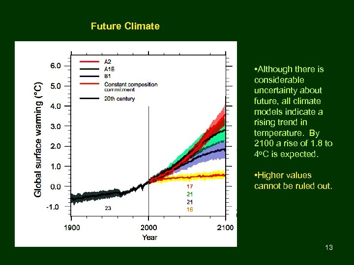 Future Climate • Although there is considerable uncertainty about future, all climate models indicate