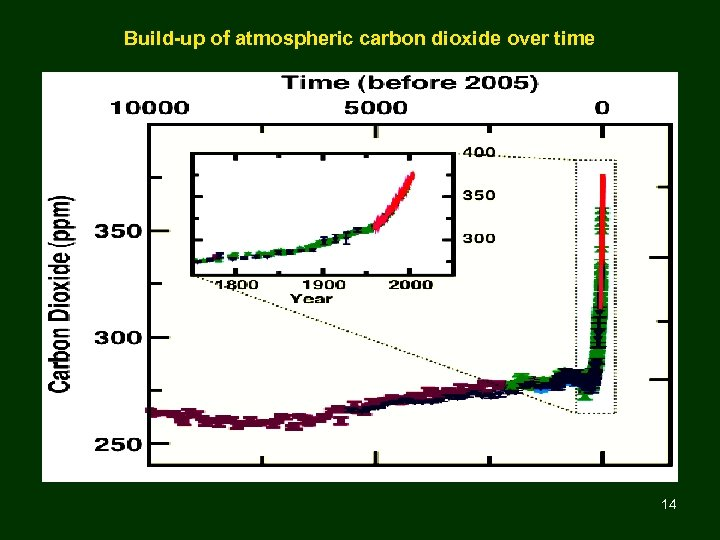 Build-up of atmospheric carbon dioxide over time 14