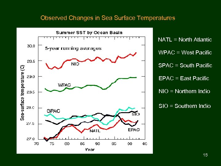 Observed Changes in Sea Surface Temperatures NATL = North Atlantic WPAC = West