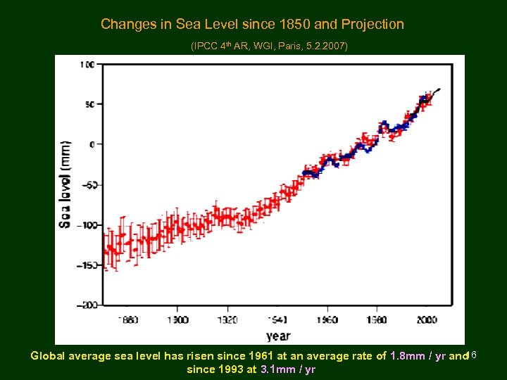 Changes in Sea Level since 1850 and Projection (IPCC 4 th AR, WGI,