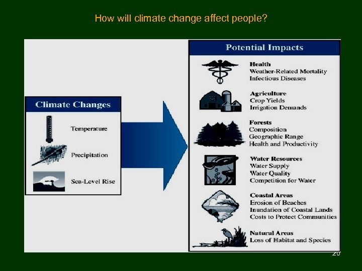 How will climate change affect people? 20