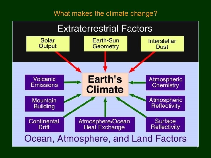 What makes the climate change? 7