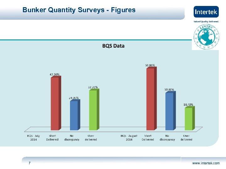 Bunker Quantity Surveys - Figures 7 www. intertek. com