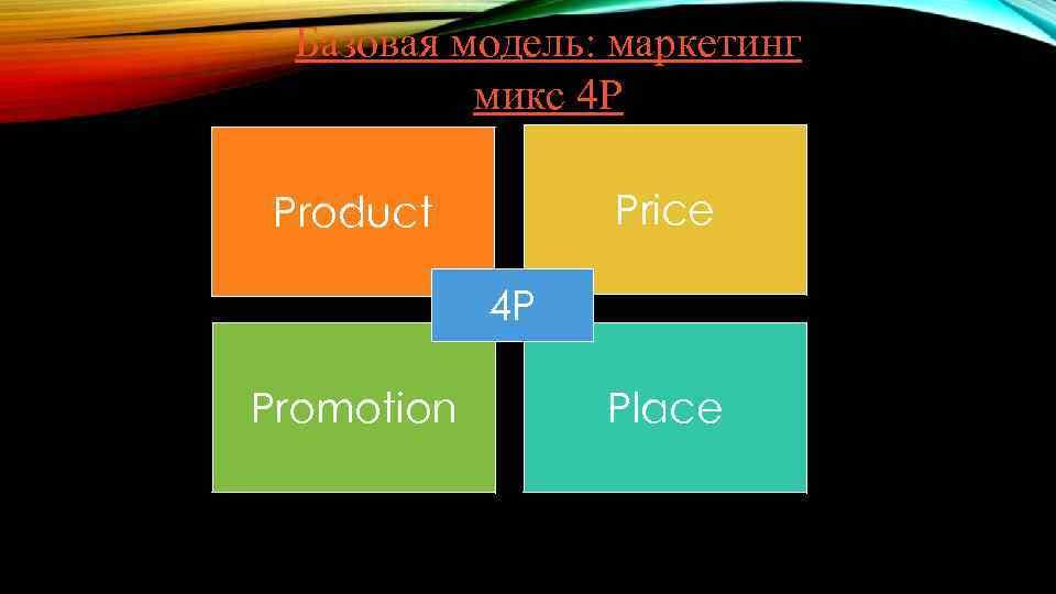 Базовая модель: маркетинг микс 4 Р Price Product 4 P Promotion Place