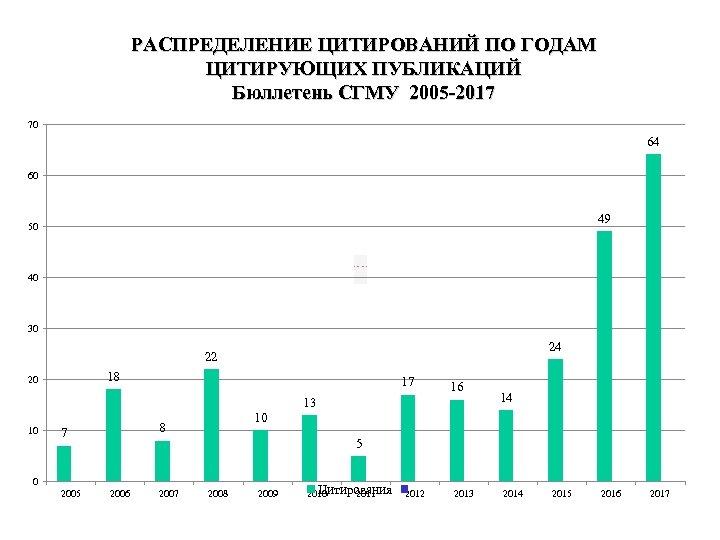 РАСПРЕДЕЛЕНИЕ ЦИТИРОВАНИЙ ПО ГОДАМ ЦИТИРУЮЩИХ ПУБЛИКАЦИЙ Бюллетень СГМУ 2005 -2017 70 64 60 49