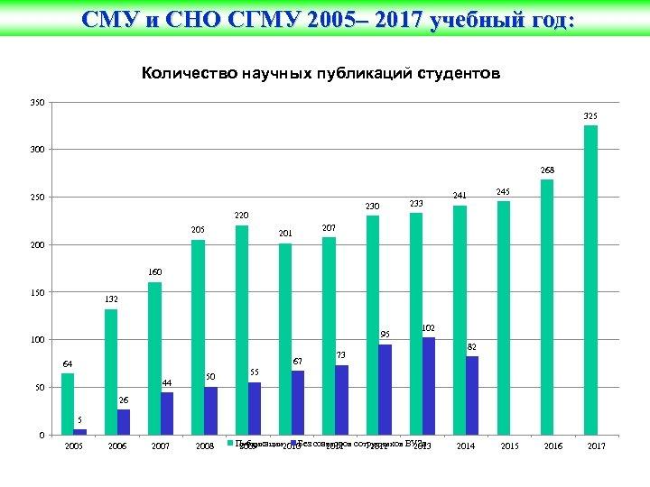 СМУ и СНО СГМУ 2005– 2017 учебный год: Количество научных публикаций студентов 350