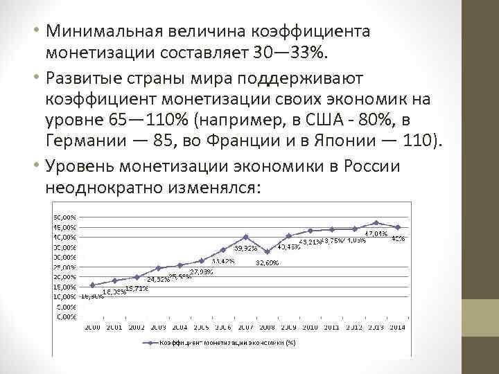 • Минимальная величина коэффициента монетизации составляет 30— 33%. • Развитые страны мира поддерживают