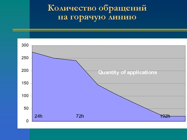 Количество обращений на горячую линию Quantity of applications 24 h 72 h 192 h