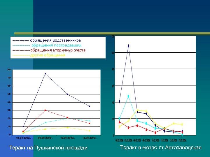 ------ обращения родственников ------- обращения пострадавших -------обращения вторичных жертв -------другие обращения Теракт на Пушкинской