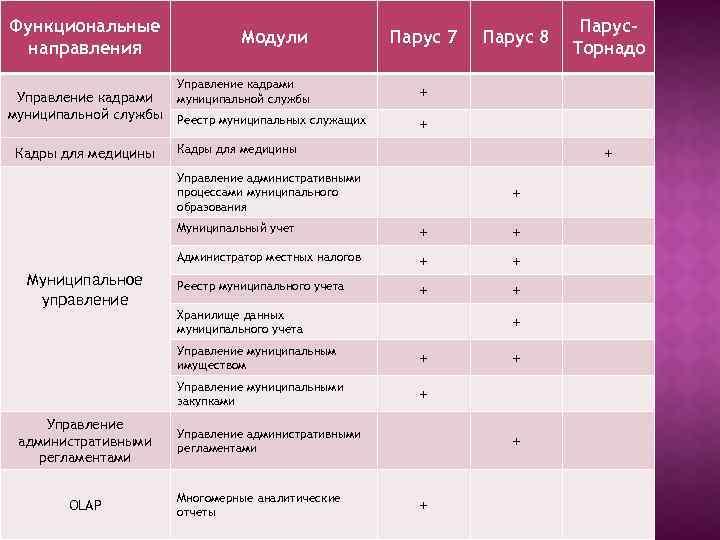 Функциональные направления Управление кадрами муниципальной службы Кадры для медицины Модули Парус 7 Управление кадрами