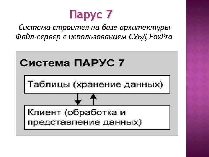 Парус 7 Система строится на базе архитектуры Файл-сервер с использованием СУБД Fox. Pro