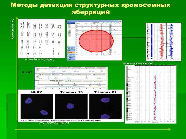 Coverage/plexing Методы детекции структурных хромосомных аберраций Bo. Bs Conventional karyotyping Microarray based methods QF-PCR