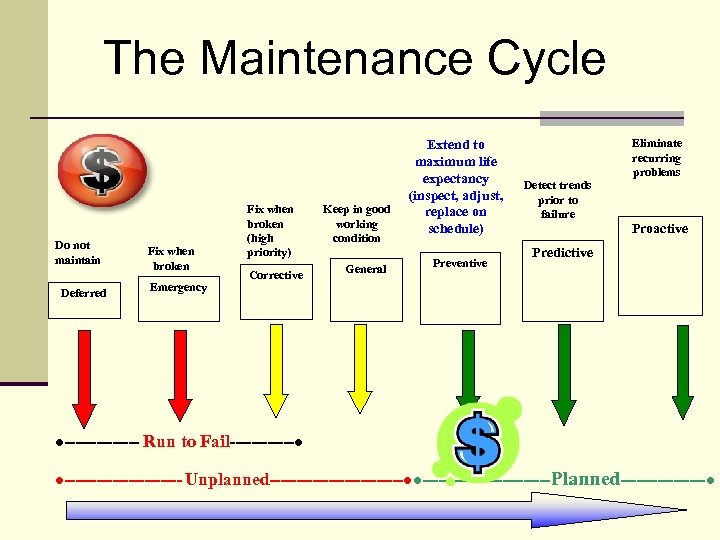 The Maintenance Cycle Do not maintain Deferred Fix when broken Emergency Fix when broken