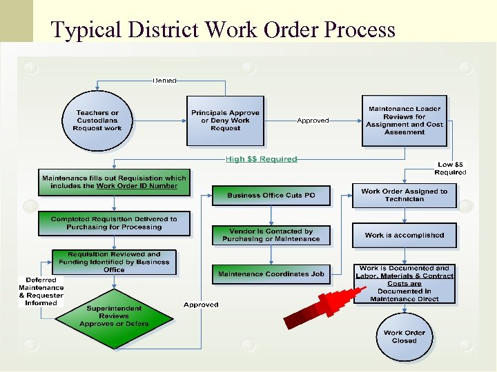 Typical District Work Order Process