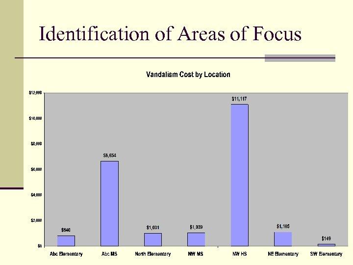 Identification of Areas of Focus