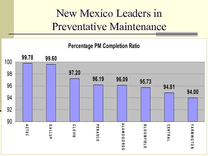 New Mexico Leaders in Preventative Maintenance