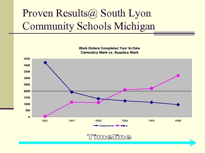 Proven Results@ South Lyon Community Schools Michigan