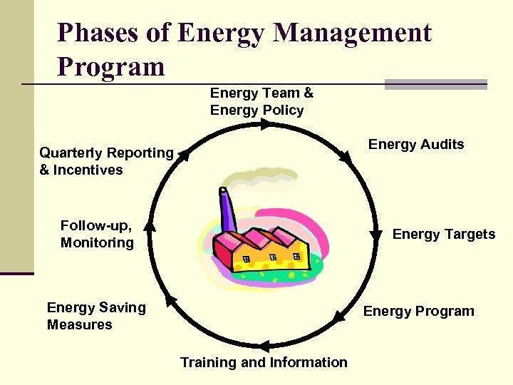 Phases of Energy Management Program Energy Team & Energy Policy Energy Audits Quarterly Reporting