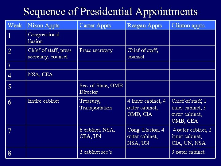 Sequence of Presidential Appointments Week Nixon Appts 1 Chief of staff, press secretary, counsel