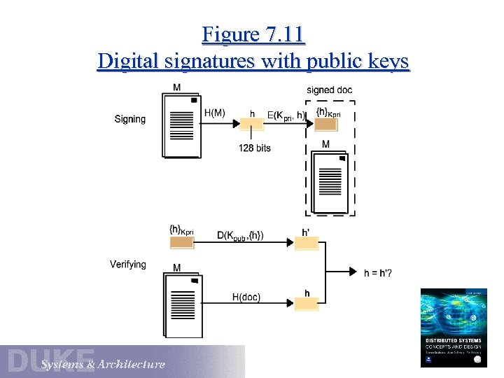 Figure 7. 11 Digital signatures with public keys